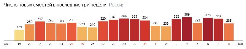 Число новых смертей от КОВИДа по дням в России на 8 ноября 2020 года