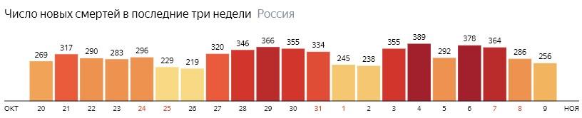 Число новых смертей от КОВИДа по дням в России на 9 ноября 2020 года