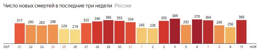 Число новых смертей от КОВИДа по дням в России на 10 ноября 2020 года