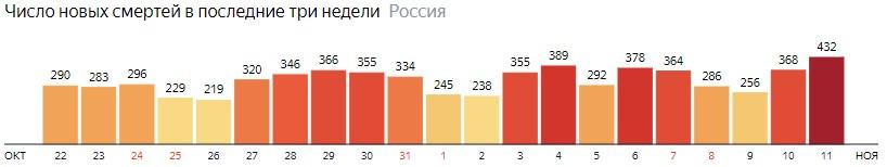 Число новых смертей от КОВИДа по дням в России на 11 ноября 2020 года