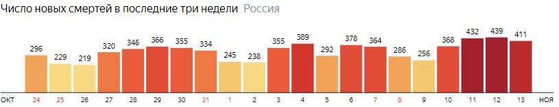 Число новых смертей от КОВИДа по дням в России на 13 ноября 2020 года