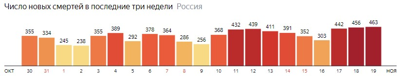 Число новых смертей от КОВИДа по дням в России на 19 ноября 2020 года