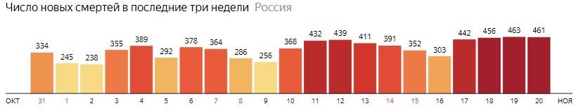 Число новых смертей от КОВИДа по дням в России на 20 ноября 2020 года