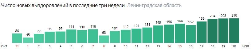 Число новых выздоровлений от коронавируса COVID-19 по дням в Ленинградской области на 20 ноября 2020 года