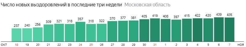 Коронавирус в Московской области 7 ноября: сколько заболевших на сегодня и последние новости