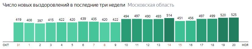Число новых выздоровлений от коронавируса по дням в Подмосковье на 20 ноября 2020 года
