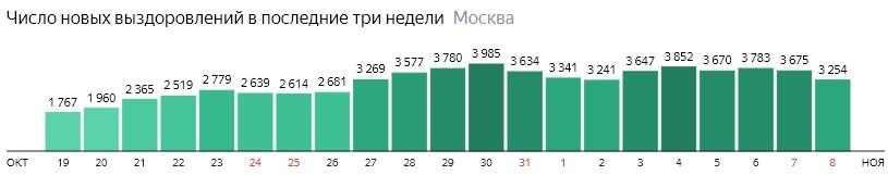 Число новых выздоровлений от КОВИД-19 по дням в Москве на 8 ноября 2020 года