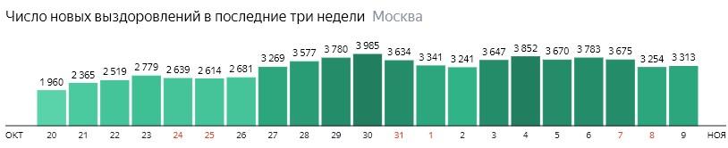 Число новых выздоровлений от КОВИД-19 по дням в Москве на 9 ноября 2020 года