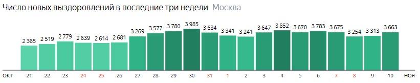 Число новых выздоровлений от КОВИД-19 по дням в Москве на 10 ноября 2020 года