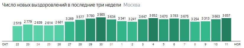 Число новых выздоровлений от КОВИД-19 по дням в Москве на 11 ноября 2020 года