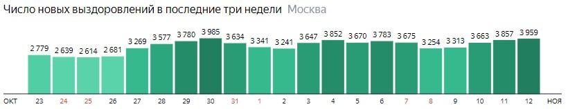 Число новых выздоровлений от КОВИД-19 по дням в Москве на 12 ноября 2020 года