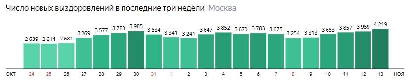 Число новых выздоровлений от КОВИД-19 по дням в Москве на 13  ноября 2020 года