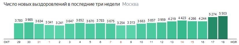Число новых выздоровлений от КОВИД-19 по дням в Москве на 18 ноября 2020 года