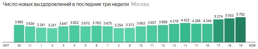 Число новых выздоровлений от КОВИД-19 по дням в Москве на 19 ноября 2020 года
