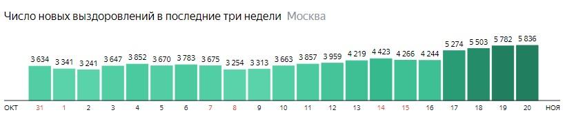 Число новых выздоровлений от КОВИД-19 по дням в Москве на 20 ноября 2020 года