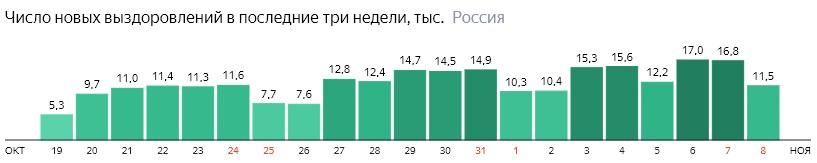 Число новых выздоровлений от короны по дням в России на 8 ноября 2020 года