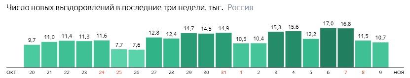 Число новых выздоровлений от короны по дням в России на 9 ноября 2020 года