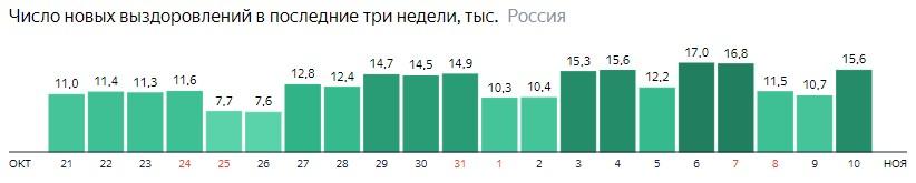 Число новых выздоровлений от короны по дням в России на 10 ноября 2020 года