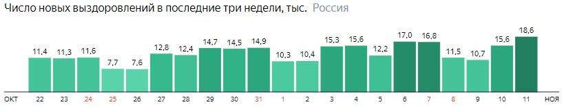 Число новых выздоровлений от короны по дням в России на 11 ноября 2020 года