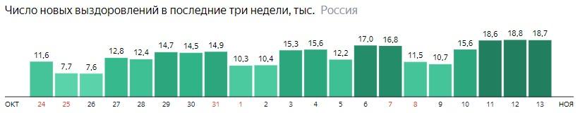 Число новых выздоровлений от короны по дням в России на 13 ноября 2020 года