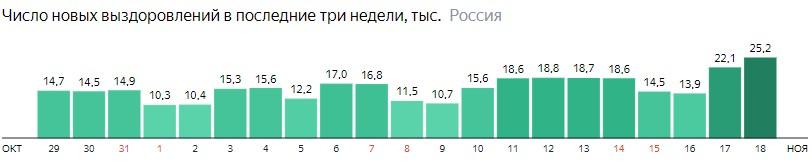 Число новых выздоровлений от короны по дням в России на 18 ноября 2020 года