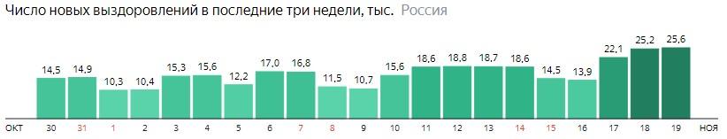 Число новых выздоровлений от короны по дням в России на 19 ноября 2020 года