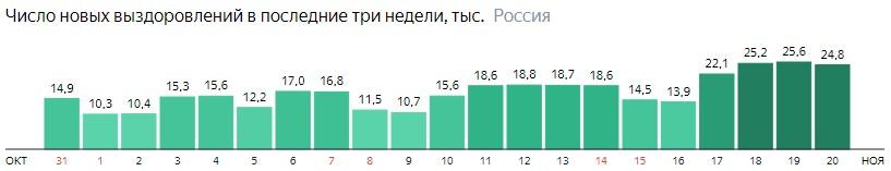 Число новых выздоровлений от короны по дням в России на 20 ноября 2020 года