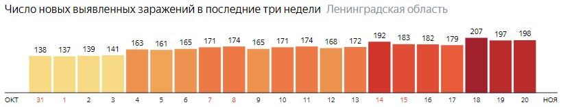 Число новых заражений коронавирусом COVID-19 по дням в Ленинградской области на 20 ноября 2020 года