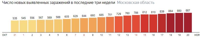 Число новых зараженных КОВИД-19 по дням в Подмосковье на 20 ноября 2020 года