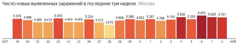 Число новых зараженных COVID-19 по дням в Москве на 8 ноября 2020 года