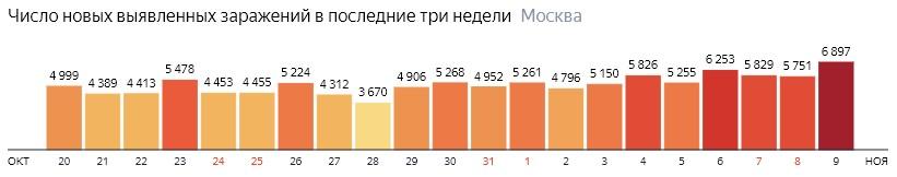 Число новых зараженных COVID-19 по дням в Москве на 9 ноября 2020 года