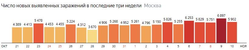 Число новых зараженных COVID-19 по дням в Москве на 10 ноября 2020 года
