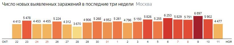 Число новых зараженных COVID-19 по дням в Москве на 11 ноября 2020 года