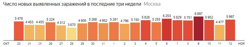 Число новых зараженных COVID-19 по дням в Москве на 12 ноября 2020 года