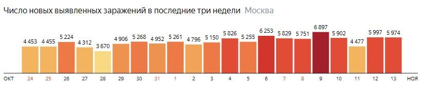 Число новых зараженных COVID-19 по дням в Москве на 13 ноября 2020 года