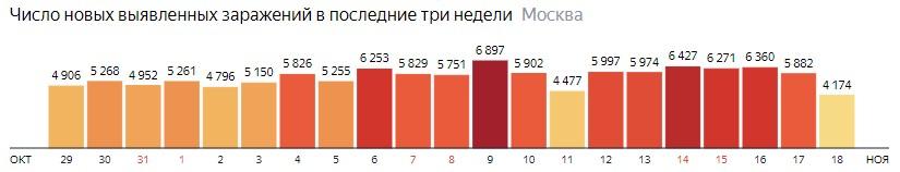 Число новых зараженных COVID-19 по дням в Москве на 18 ноября 2020 года