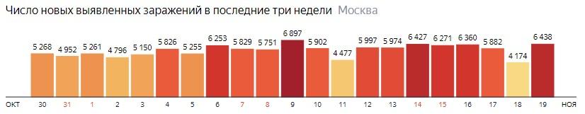 Число новых зараженных COVID-19 по дням в Москве на 19 ноября 2020 года