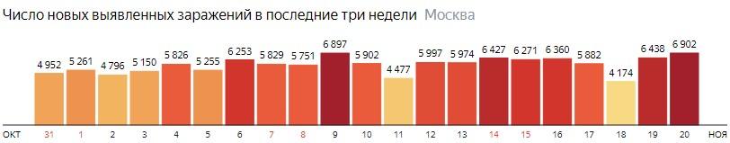Число новых зараженных COVID-19 по дням в Москве на 20 ноября 2020 года