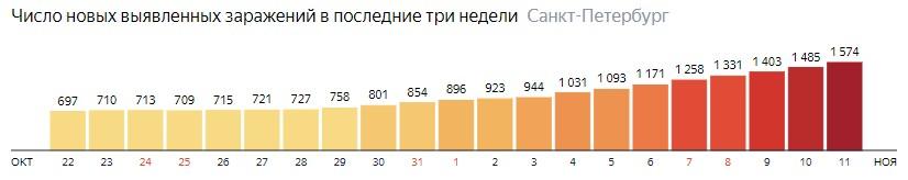 Число новых зараженных COVID-19 по дням в Питере на 11 ноября 2020 года
