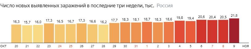 Коронавирус в России 9 ноября: сколько заболевших на сегодня, последние новости распространения