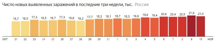 Число новых зараженных коронавирусом  по дням в России на 10 ноября 2020 года