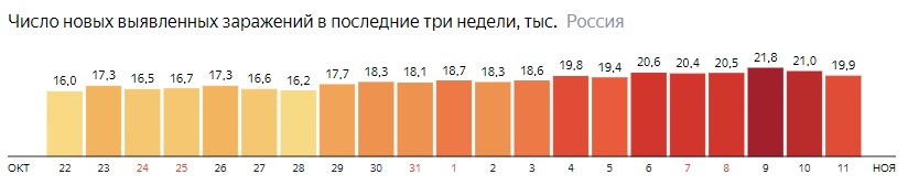 Число новых зараженных коронавирусом  по дням в России на 11 ноября 2020 года