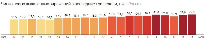 Число новых зараженных коронавирусом  по дням в России на 13 ноября 2020 года