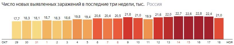 Число новых зараженных коронавирусом  по дням в России на 18 ноября 2020 года