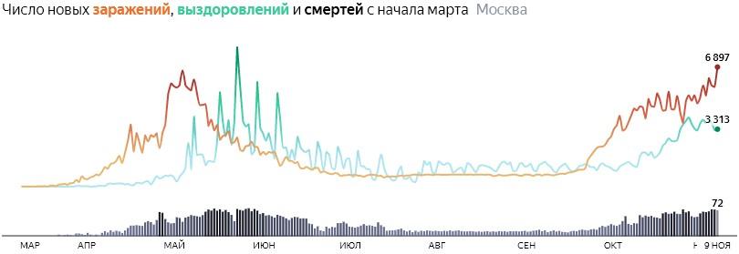 Ситуация с распространением КОВИДа в МСК по дням статистика в динамике на 9 ноября 2020 года