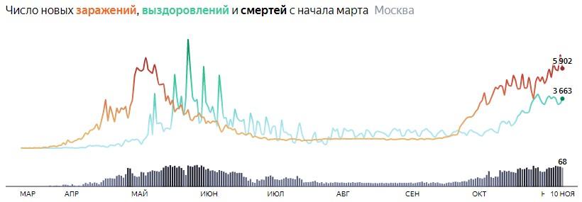 Ситуация с распространением КОВИДа в МСК по дням статистика в динамике на 10 ноября 2020 года
