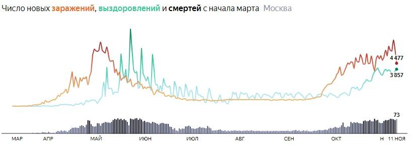 Ситуация с распространением КОВИДа в МСК по дням статистика в динамике на 11 ноября 2020 года