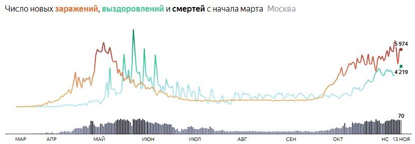 Ситуация с распространением КОВИДа в МСК по дням статистика в динамике на 13 ноября 2020 года