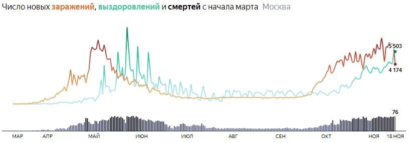 Ситуация с распространением КОВИДа в МСК по дням статистика в динамике на 18 ноября 2020 года
