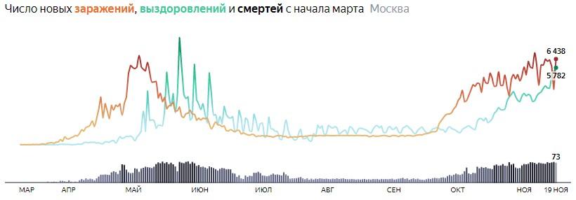 Ситуация с распространением КОВИДа в МСК по дням статистика в динамике на 19 ноября 2020 года